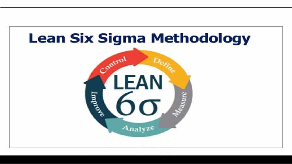 What is six sigma methodology?
